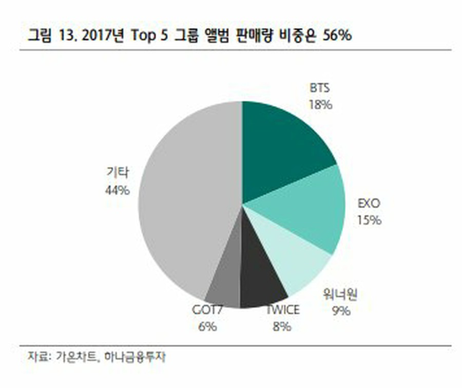 In the K-pop world, more than half of the album sales in