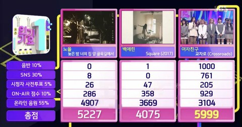 #GFRIEND, today's first place. Fourth win, Inkigayo. .   #Crossroads4thWin.