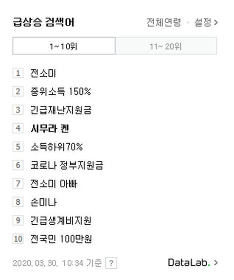 Search term that is soaring in Korean NAVER ... Ken Shimura ranks high. .   1st