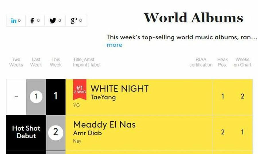 BIGBANG SOL, No1 on Billboard 's World Album chart for 2
